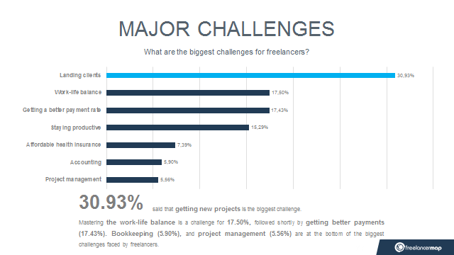 Freelancing problems and major challenges freelancers faced in 2018