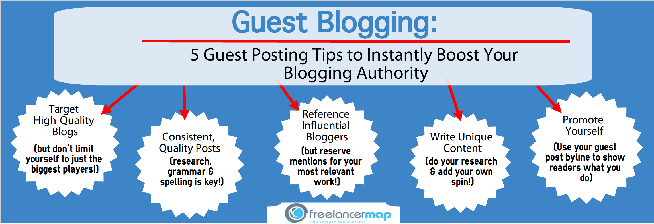 5 Sure-Fire Guest Blogging Tips That Will Boost Your