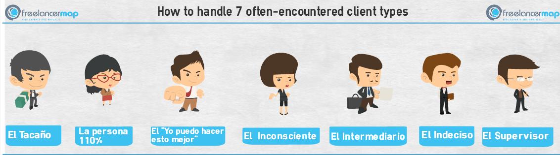 Tipos de cliente más frecuentes y personalidades