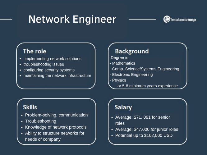 What Does A Network Engineer Do Career Insights