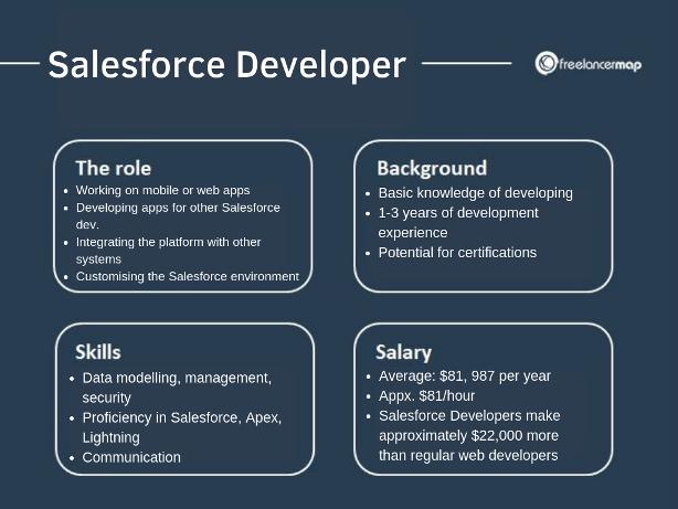 What does a Salesforce Developer do? » Skills, Tasks & More
