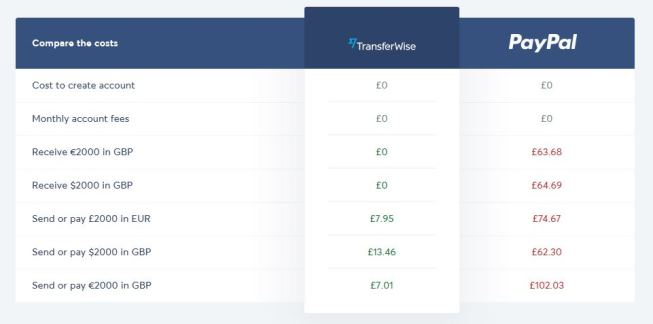 Freelancer Payment Options: Transferwise example costs sending money overseas