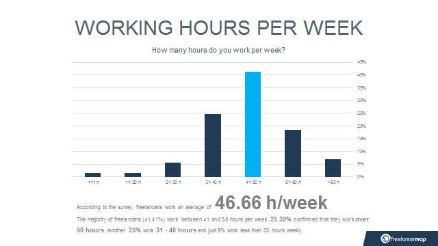 Working hours freelancers 2017