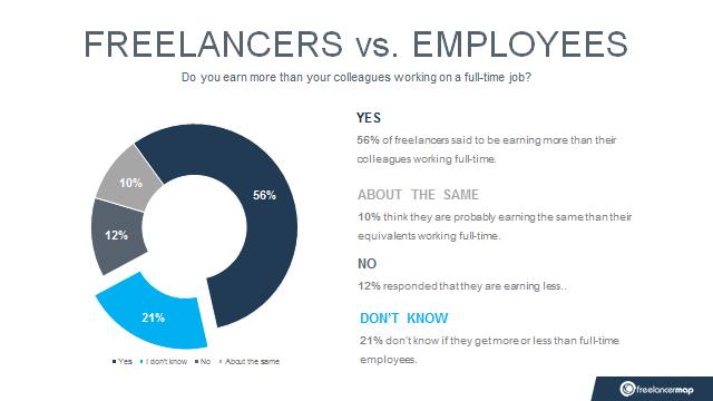 Freelancer vs employee earnings comparison
