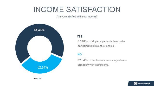 Freelance income satisfaction 2017 results