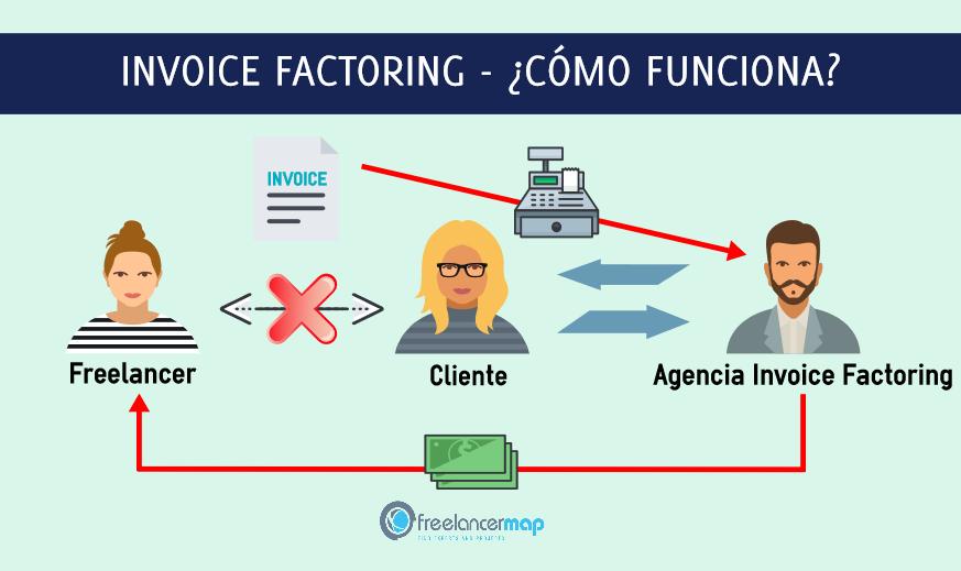Invoice factoring - Como funciona el factoraje financiero