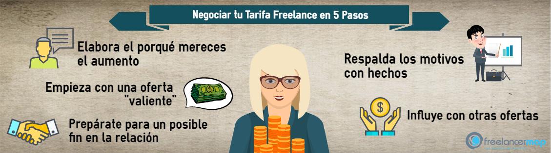 Negociar una subida en tarifa freelance