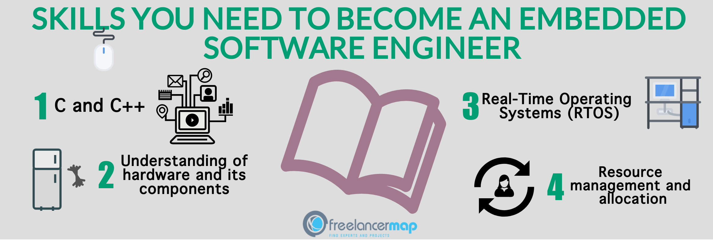 Embedded Software Engineer >> Become An Embedded Software Engineer