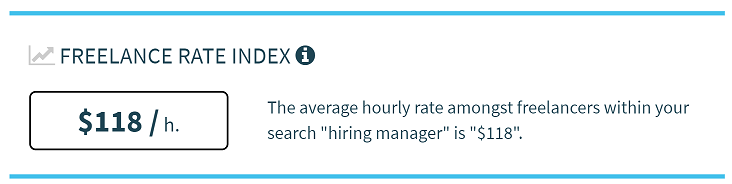 $118, average freelancer hourly rate for a Hiring Manager