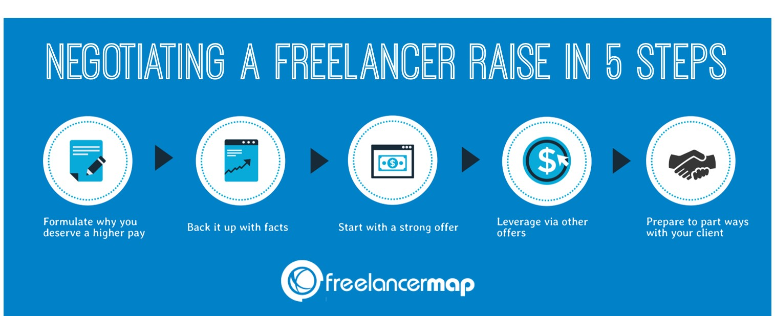 5 steps to negotiate a freelancer raise with clients