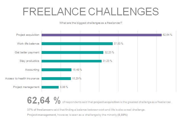 Freelance challenges as freelancer
