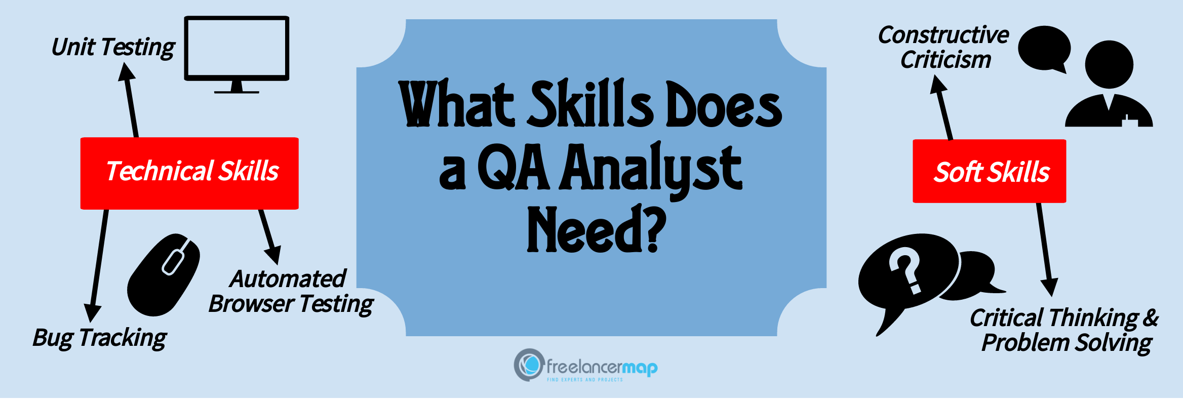 What Does a QA Analyst Do? | Career Insights