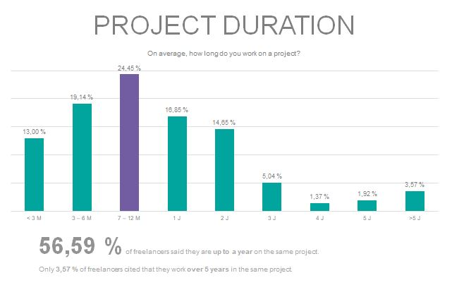 Average time freelancers are working on a project