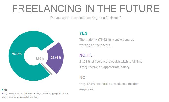 Do you want to continue working as a freelancer? Survey results